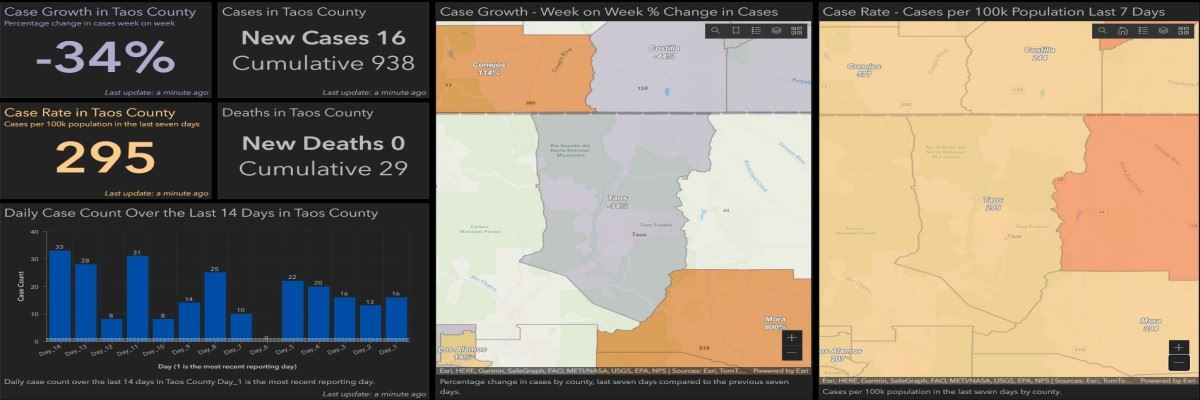 Visit the new Town of Taos Covid-19 Dashboard specific to Taos County